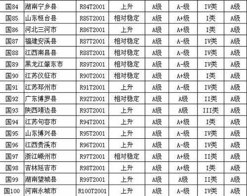 第九届全国县域经济百强县